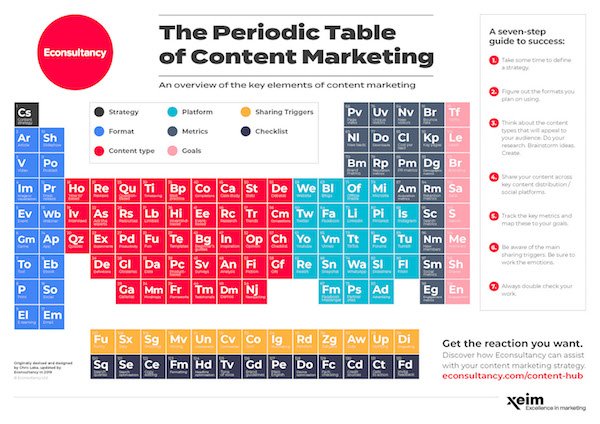Periodic-Table-of-Content-Marketing-600px