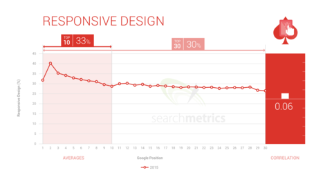 responsive design and rankings