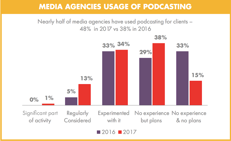 podcasting iab stats