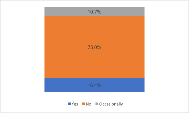 chart showing whether linguists use statistical machine translation in their work
