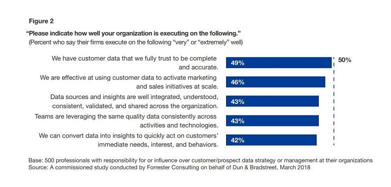 customer data survey
