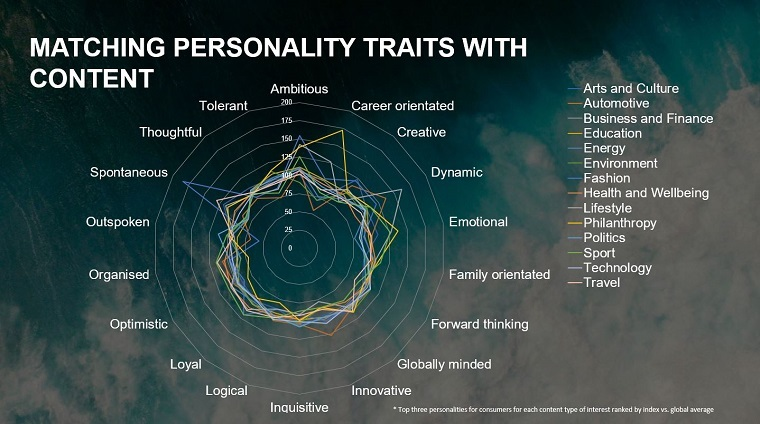content personality traits