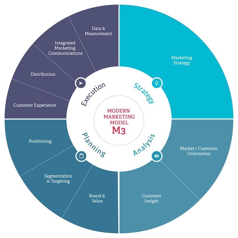 m3 modern marketing model