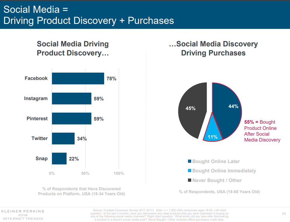 Social product discovery