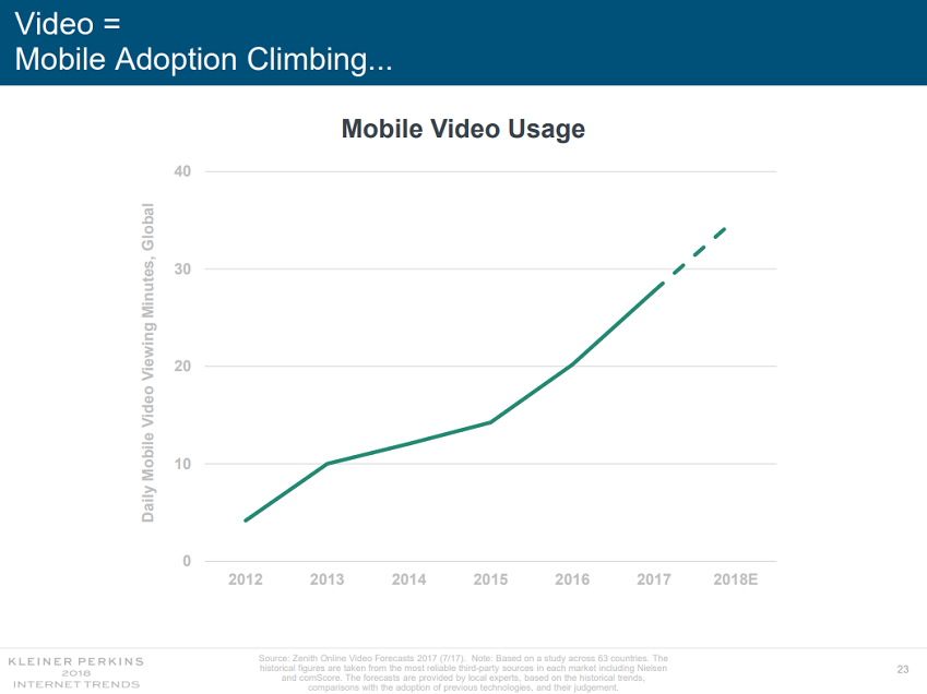 Mobile video usage graph