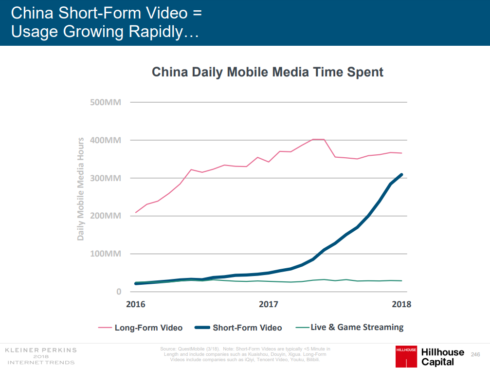 China video consumption by format