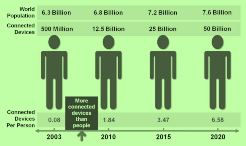 chart showing iot devices versus connected people