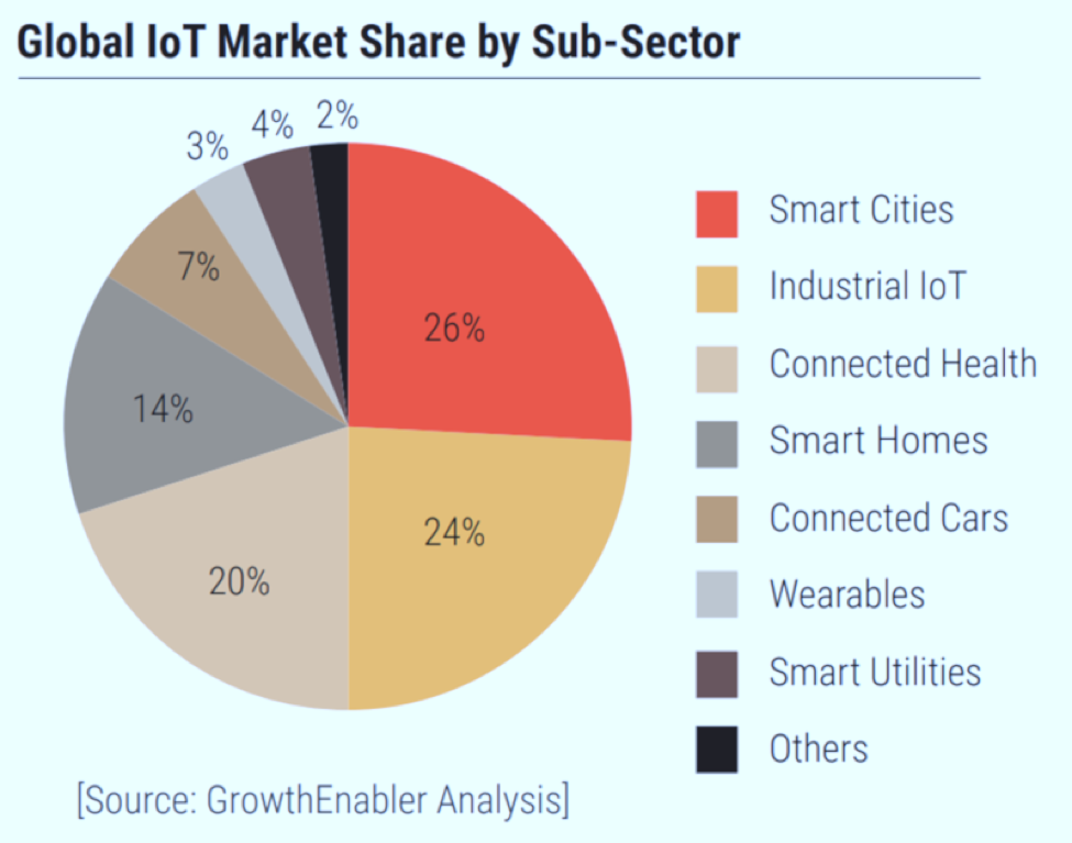 iot market share by subsector