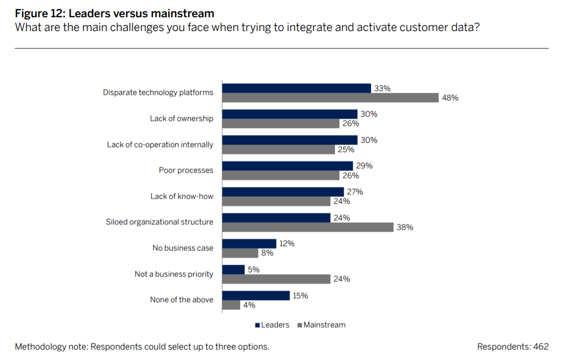 Bar chart comparing the main challenges faced by leaders and mainstream companies when trying to integrate and activate customer data