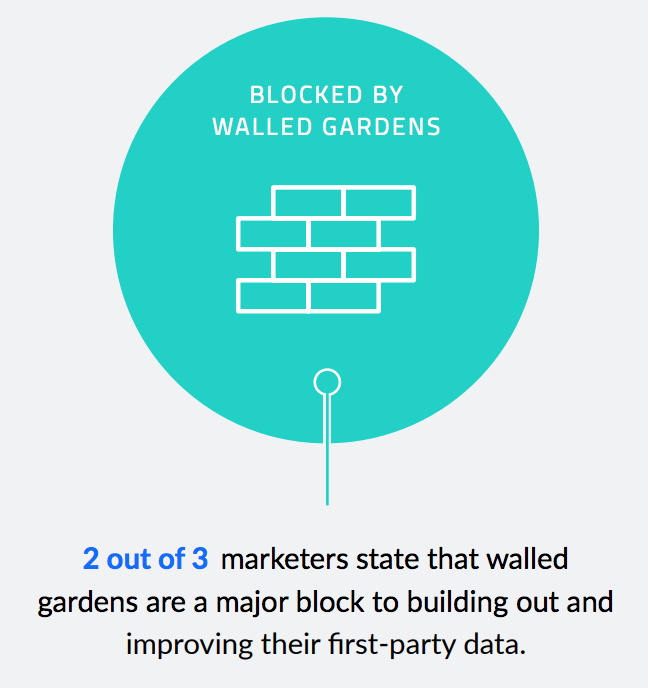 66% say walled gardens are a barrier for marketers
