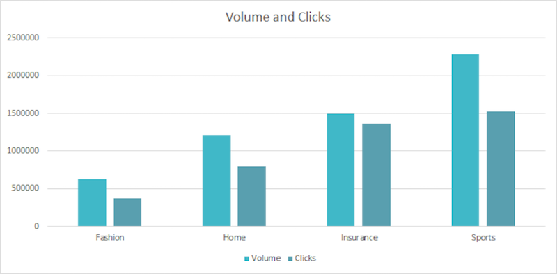 volume-featured-snippets-and-clicks