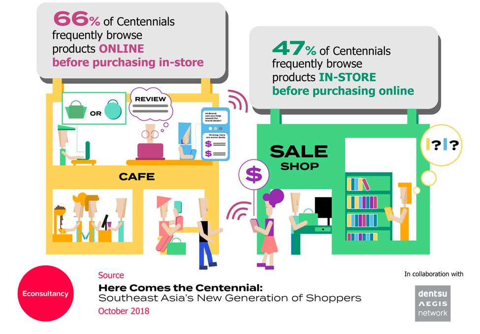 centennial shopping habits