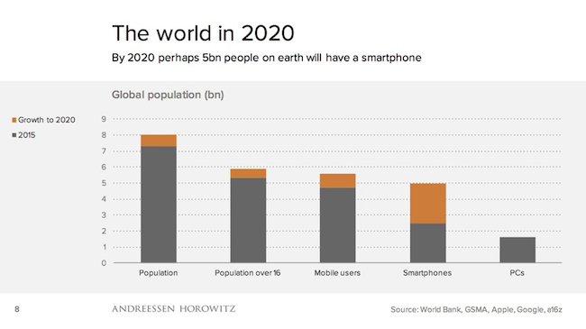 Source: 2014 slideshow by a16z