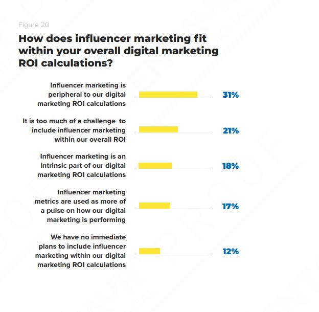 measuring ROI of influencers