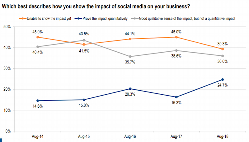 cmo survey - how do you show impact of social media on your business