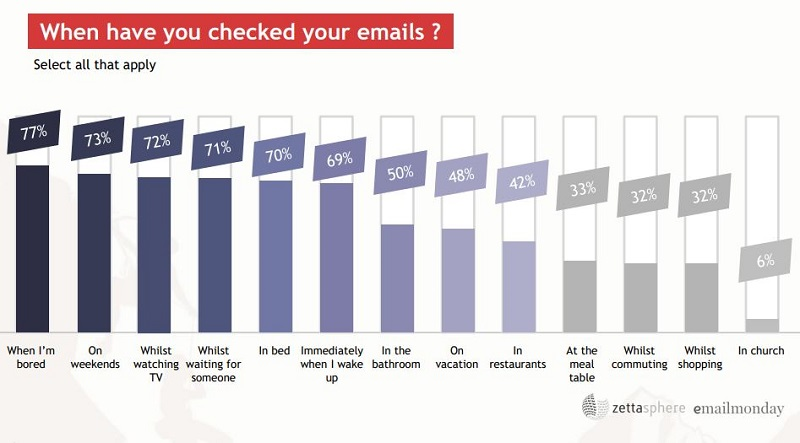 email stat