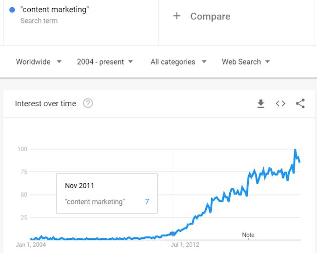 content-marketing-google-trends