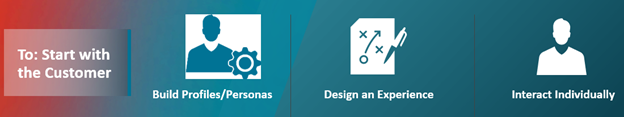A series of icons illustrating the process of customer-centric marketing: building profiles/personas, designing an experience, and interacting individually.