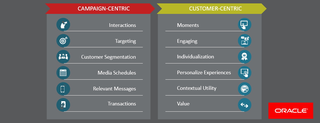 Two lists comparing the benefits of campaign-centric and customer-centric marketing. On the campaign side: interactions, targeting, customer segmentation, media schedules, relevant messages, and transactions. On the customer side: moments, engaging, individualization, personalize experiences, contextual unity, and value.