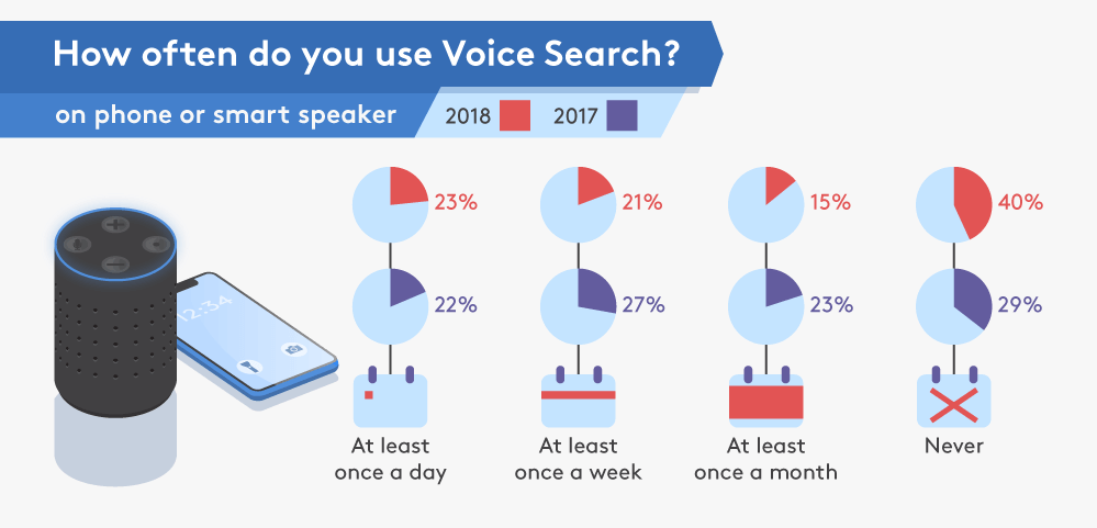 An infographic comparing the figures for frequency of voice search usage from 2017 with 2018.