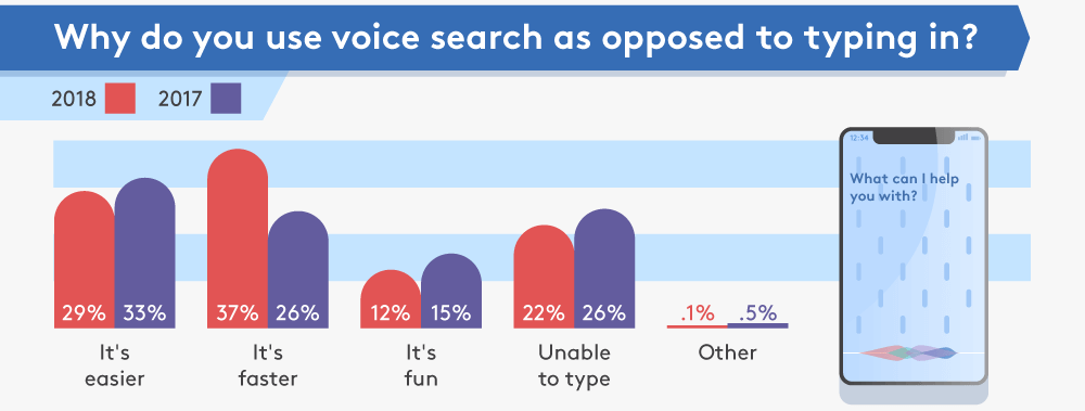 An infographic showing responses to the question: Why do you use voice search as opposed to typing in? contrasting figures from 2017 with 2018.