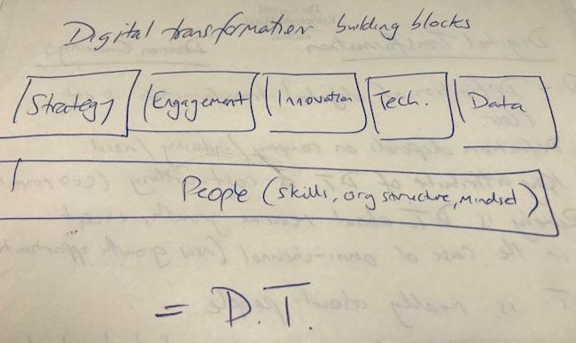 digital-transformation-building-blocks