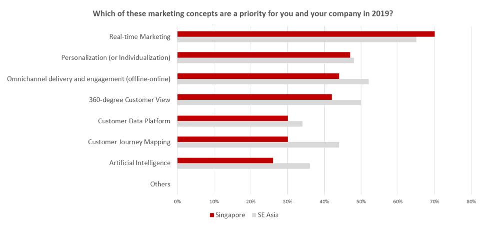 marketing-concept-priorities