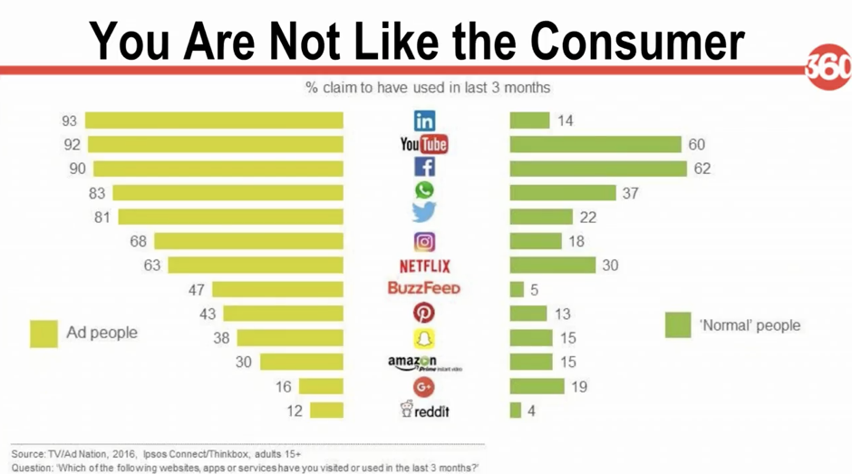 you are not like the customer - chart