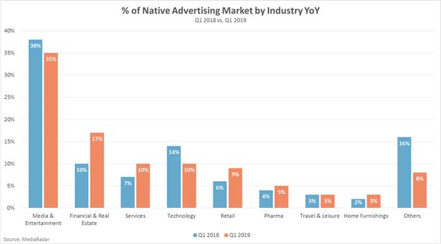 native programmatic ads