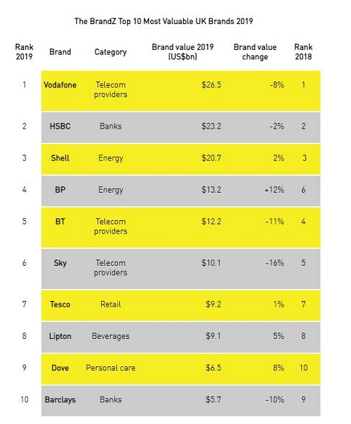 Kantar fastest growing brands