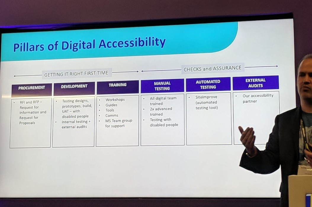 Scope's Pillars of Digital Accessibility