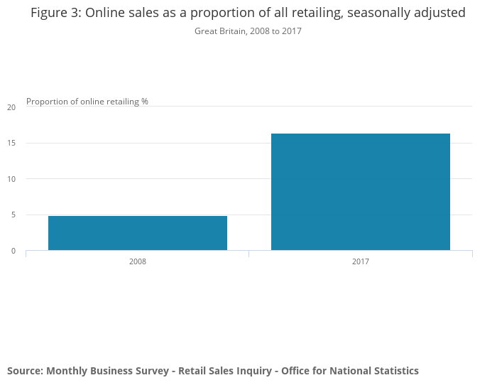 Online sales as a proportion of all retailing, seasonally adjusted