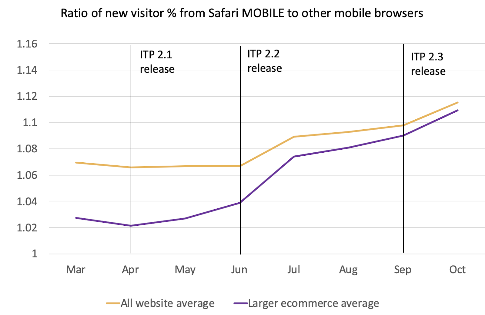 ratio of new visitor from safari mobile to other browsers