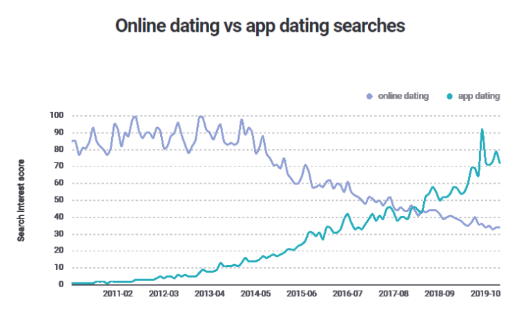 Brandwatch chart - Online Dating vs App Dating Search Trends