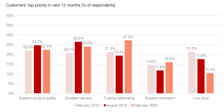 The CMO Survey Feb 2020, top customer priorities