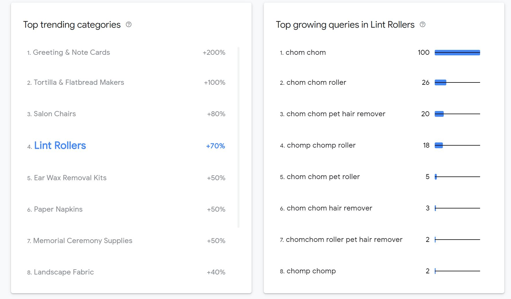 A list of the top trending categories in a particular time span, with Lint Rollers highlighted. On the right is a list of the top growing queries in this category, which are mostly variations on 'chom chom roller'.
