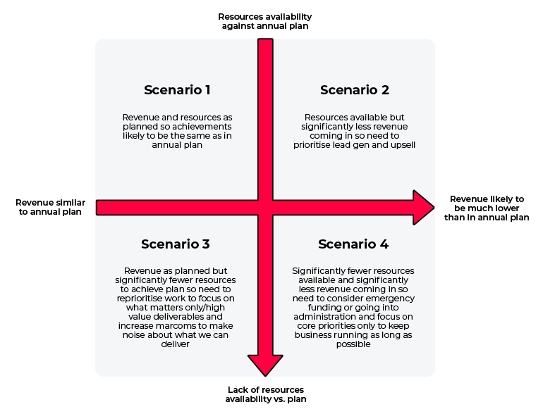 scenario planning based on indicators