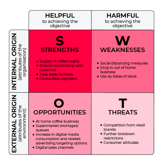 example SWOT for cafe chain
