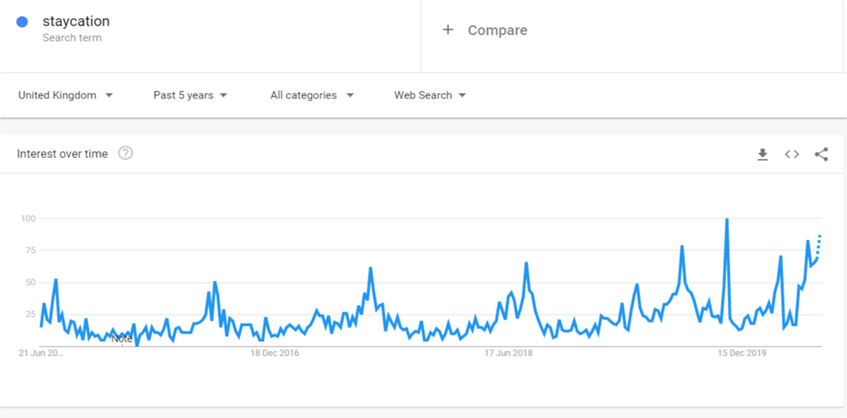 Google Trends graph showing interest in the term 'staycation' between June 2016 and June 2020. The graph shows a particularly high spike in November 2019 before dipping in December; the graph displays a gradual trend back upwards from roughly March 2020, and is on track to reaching a higher peak than in November if the trend continues.
