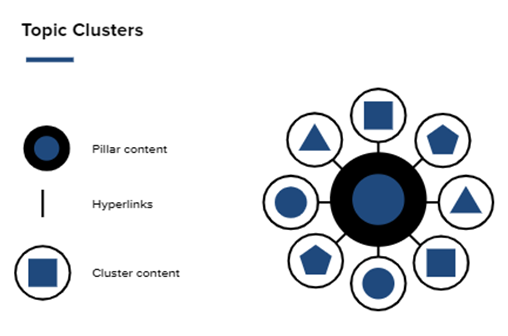 Diagram illustrating a model with 'pillar content' at the centre and lines, representing hyperlinks, radiating out and connecting to 'cluster content'. The title at the top of the diagram reads 'Topic Clusters'.