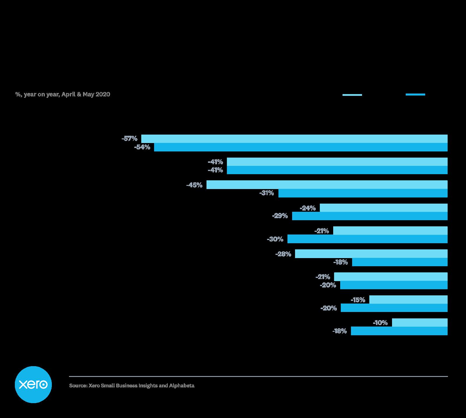 Xero revenue growth per industry