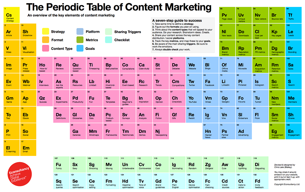 Periodic table of content marketing