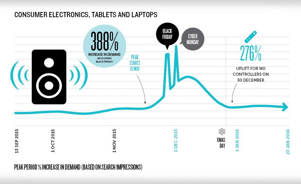 Consumer buying trends 2
