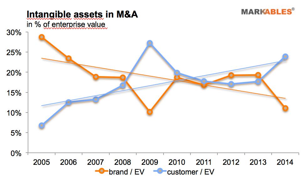 markables brand value v CR