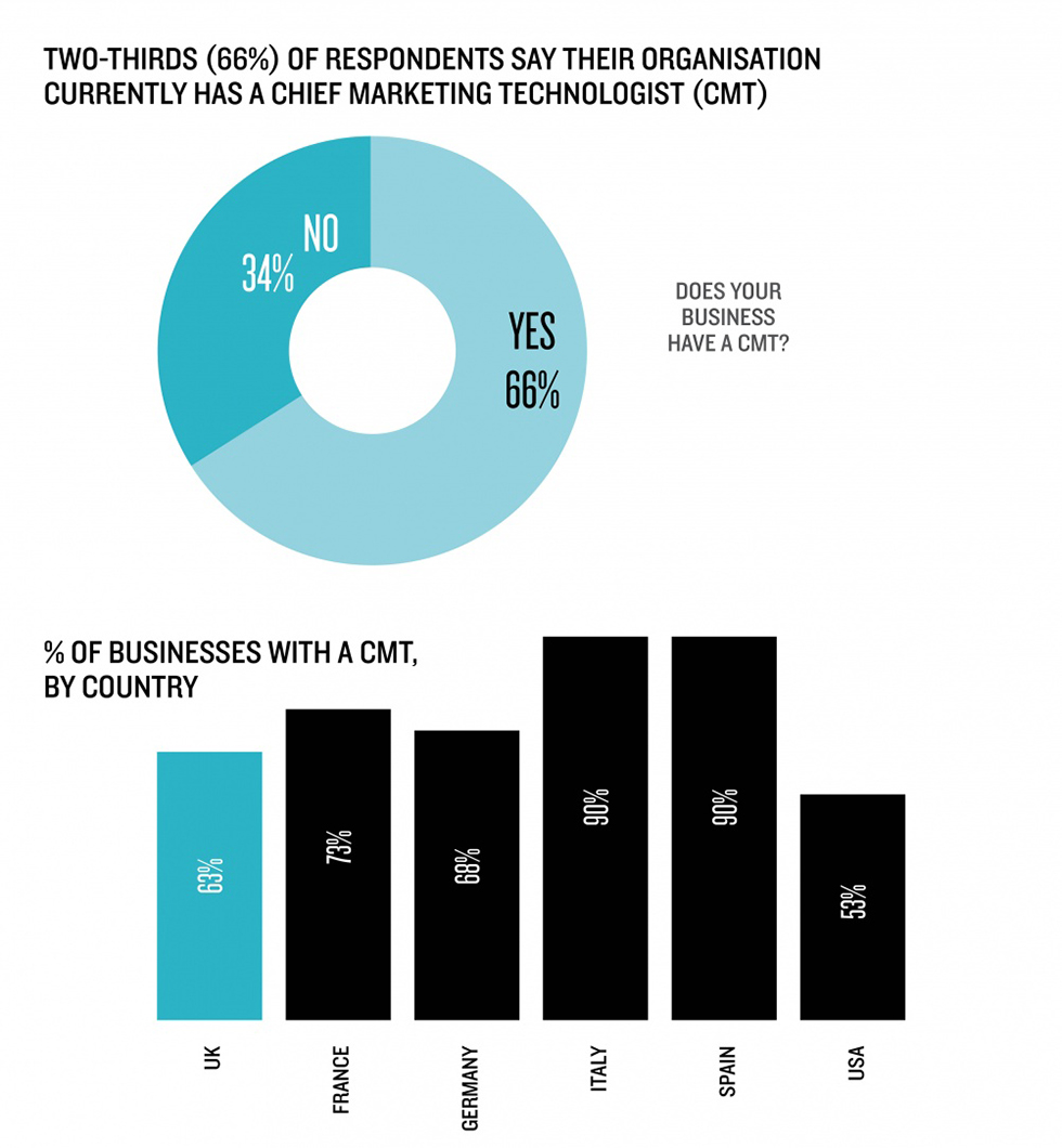 Chief marketing technologist stats
