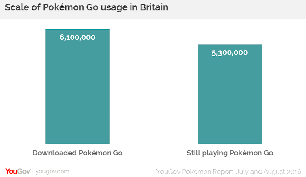 87% of people that have downloaded Pokemon Go are still playing the augmented reality game