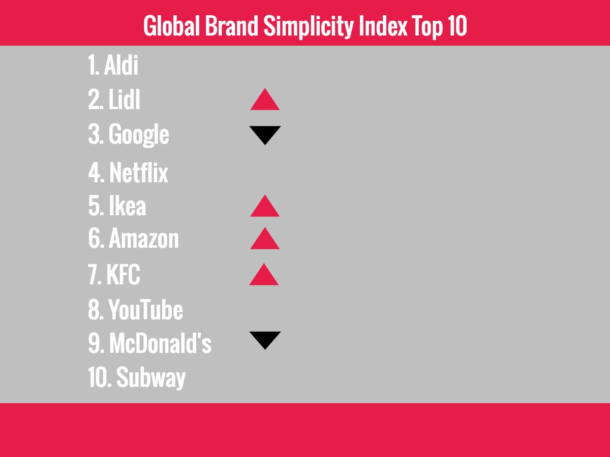 Global Brand Simplicity Index