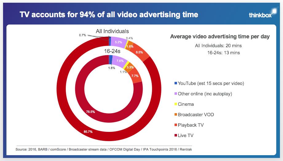 thinkbox video ad stats