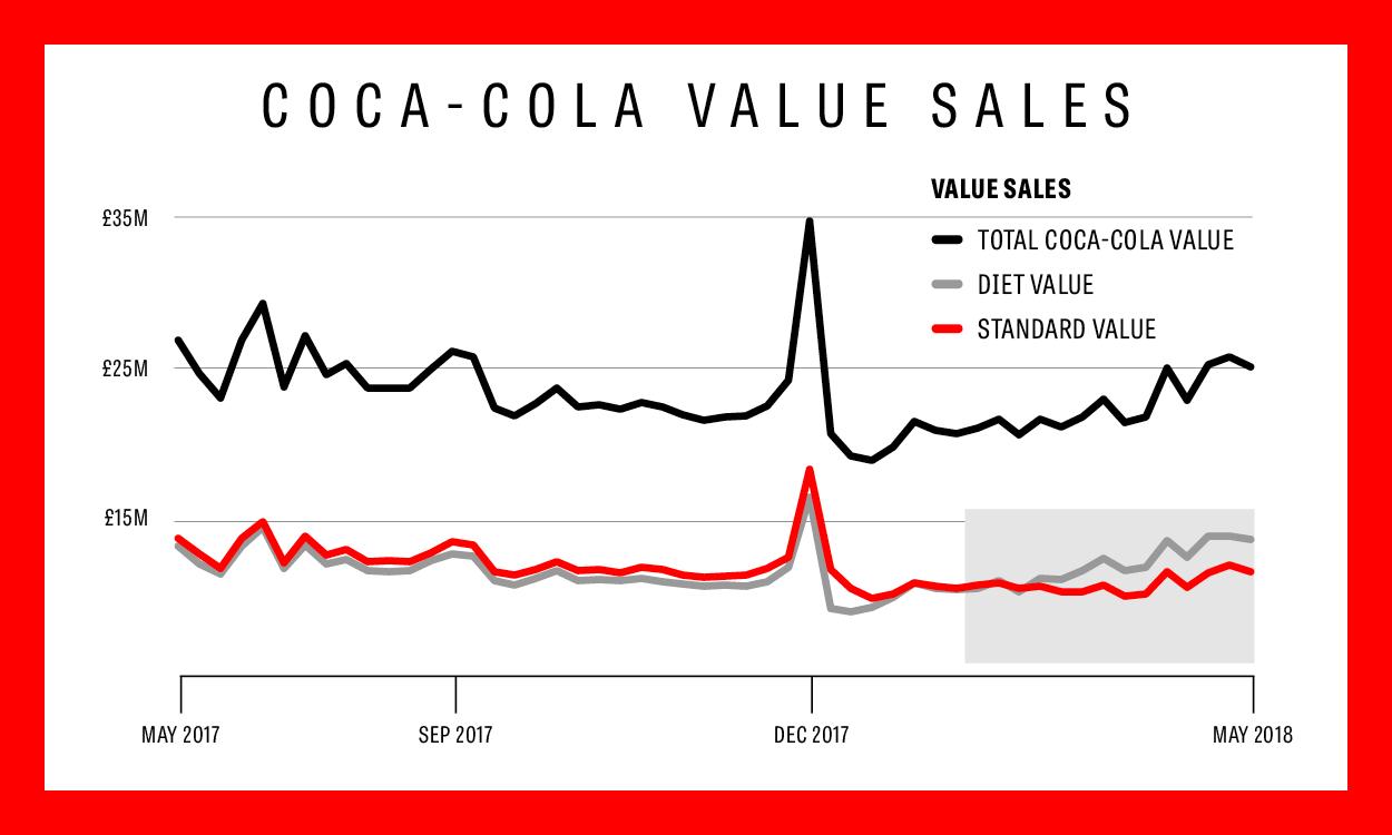 diet coke sales this week