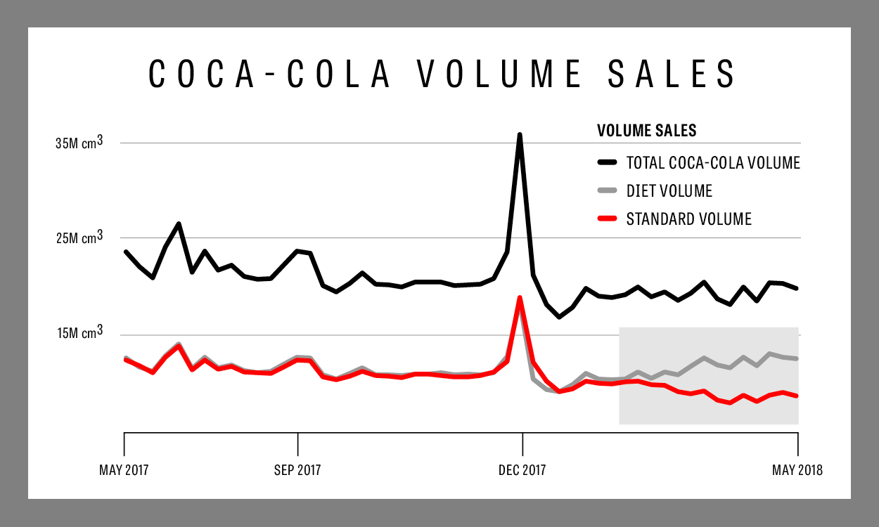 which sells more? diet coke or diet pepsi